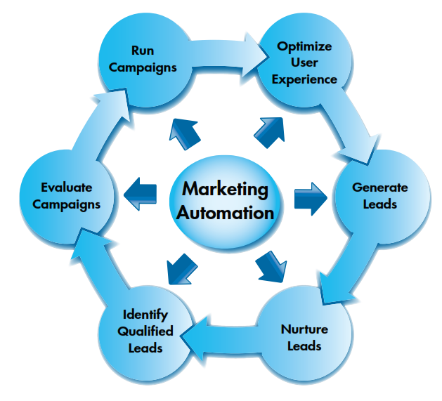 marketing and sales thesis Chapter 2: marketing public relations definition of marketing is adopted for the purpose of this thesis the marketing era emphasised the sales message, the.