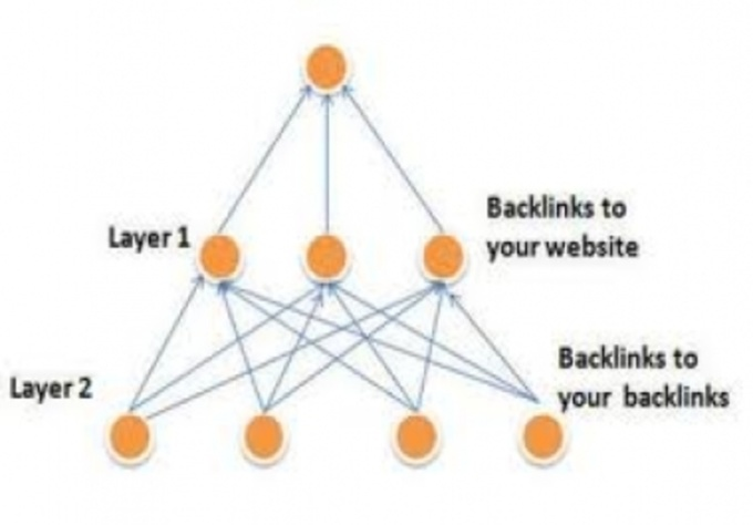 how to create backlink in facebook