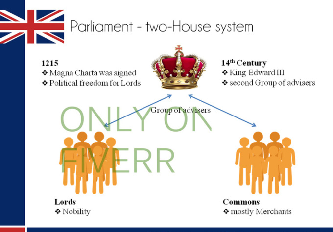 united kingdom political system Codification of the united kingdom's constitution  1 second report of the political and constitutional reform committee, session 2014-15,  system of law.