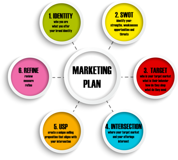 provide a hotel sales and marketing plan