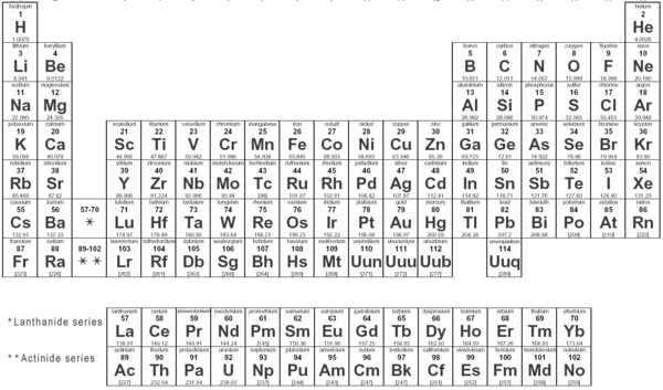 Homework help periodic tables