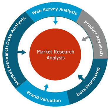 market research secondary Businesses use market research to gather valuable information in their quest for success market research, for instance, can provide information and answer questions.