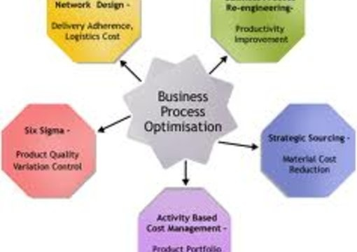 quality management and productivity simulation essay