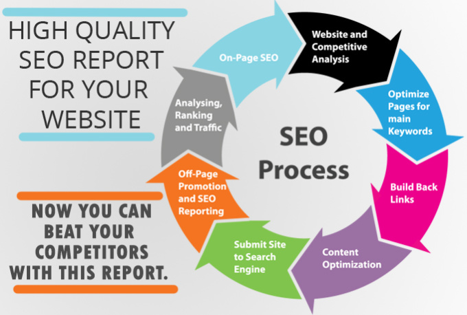 high top quality search engine optimisation articles