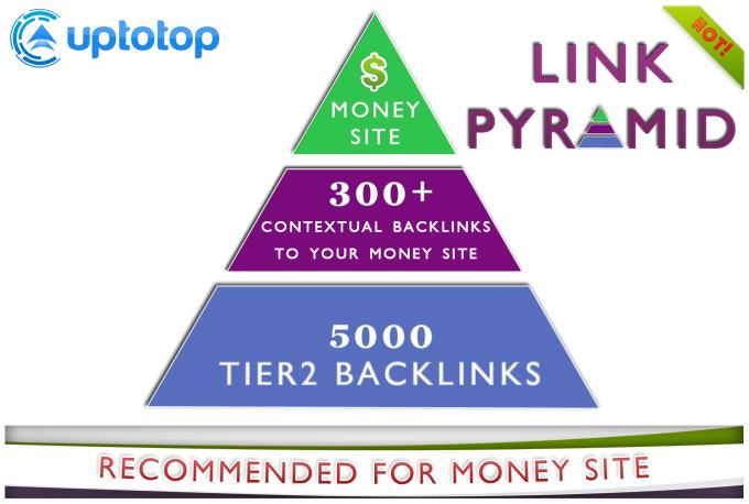 build contextual seo backlinks for your website, quality pyramid