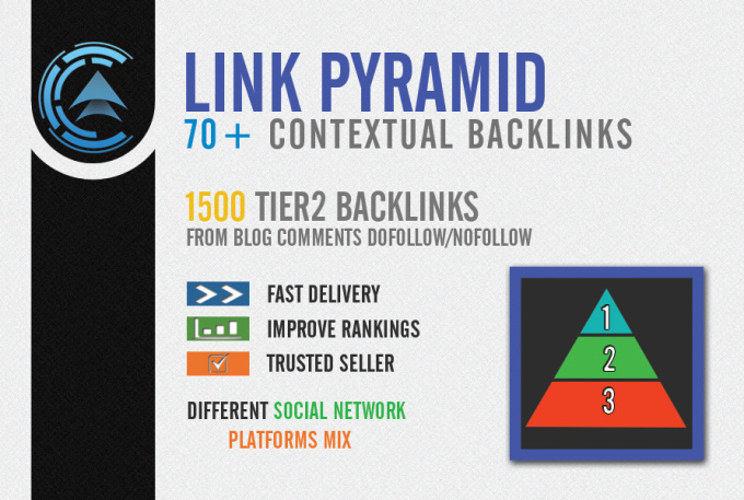 create link pyramid, contextual social network mix