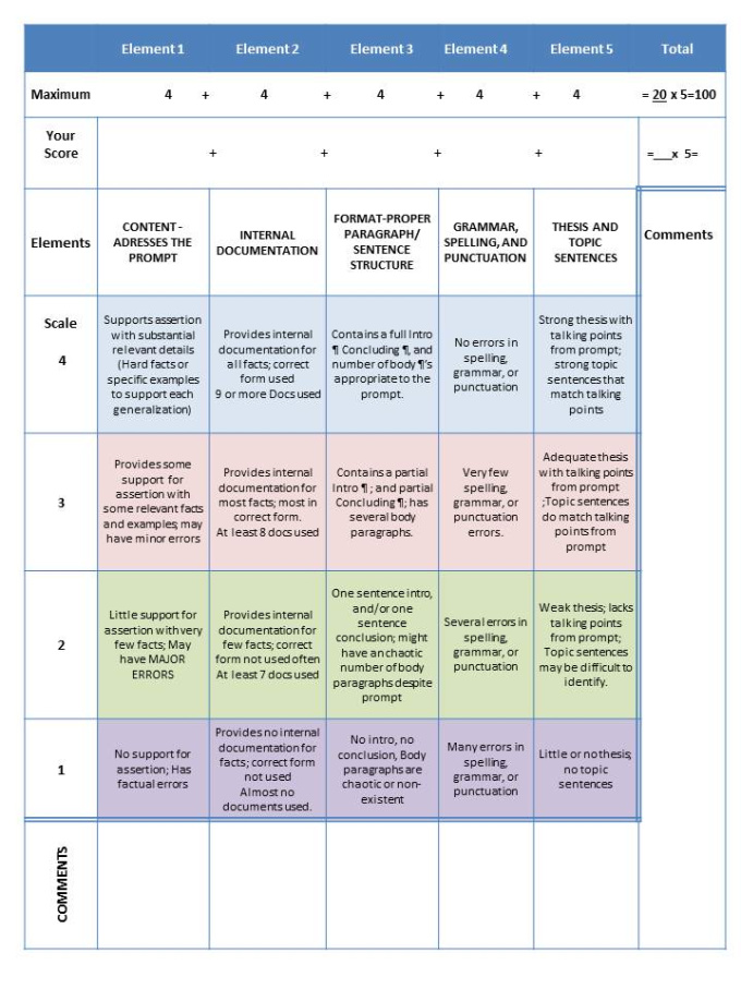 scoring rubric for essay questions Creativity and conceptual framework of an essay, presentation, skit rubrics are scoring criteria that holistic rubric for essay questions: response.