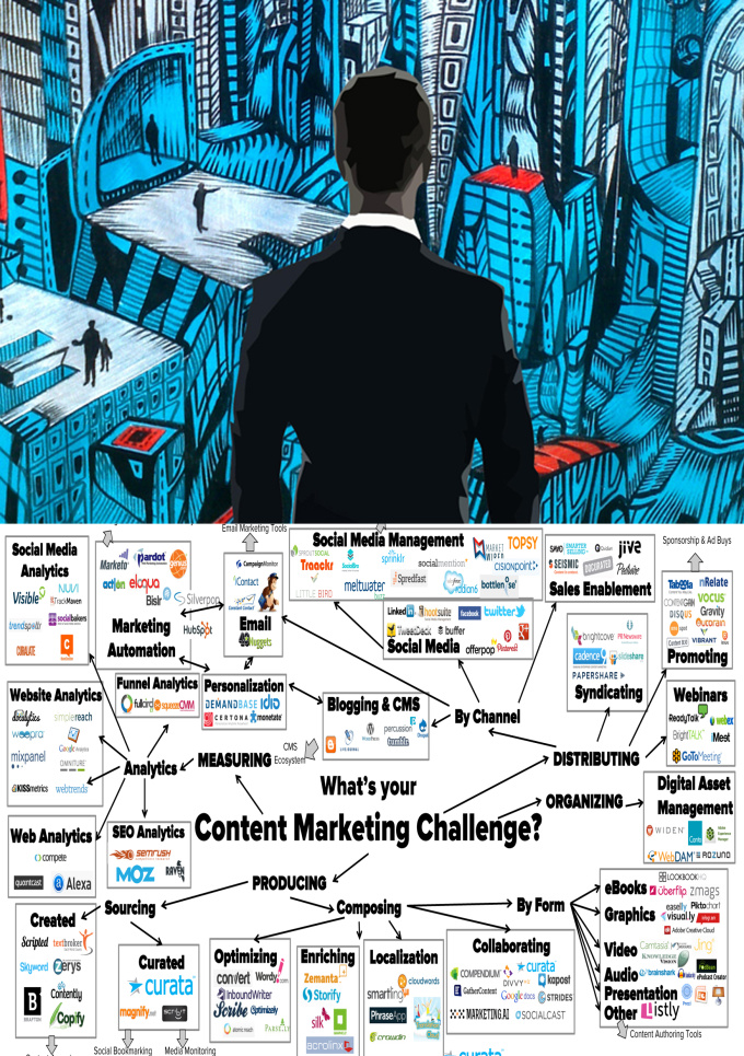 scale professionel Your Content Marketing
