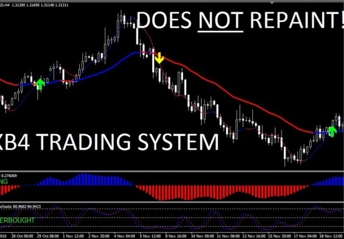 sent you forex xb4 powerful indicator trading system for mt4 platform