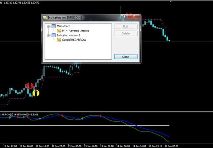 Powerful trading indicators