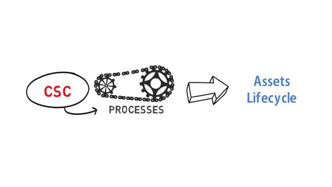 assets lifecycle