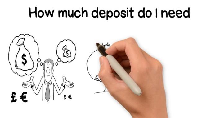 Deposit immediate fixed