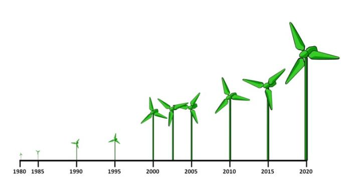 Final- Windmill
