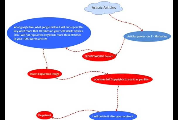 writing effective Arabic article up to 1500 words