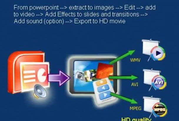 manually covert POWERPOINT,photos into hd video