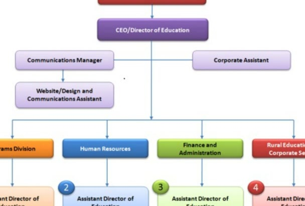 research create and design any kind of flowchart