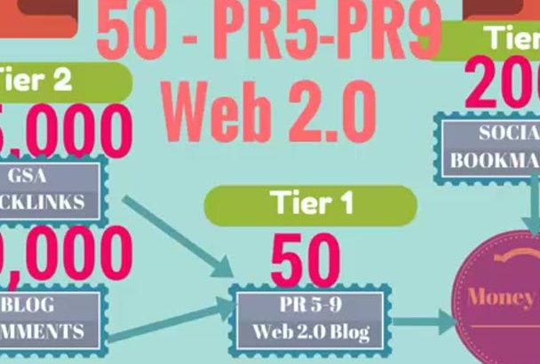 give Page Authority 25 and DA 98 and 25 PR5 PR9 Web 2 Blogs