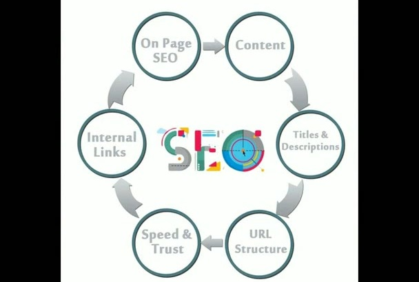 do all On Page SEO Title, Meta, H Tags and More