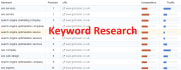 find Top Profitable Organic Keywords