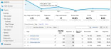 interpret and analyze your Google Analytics data