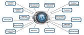 setup complete wordpress on your hosting
