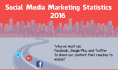 send Social Media Marketing with Facebook and Twitter tutorial