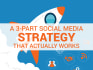 do Social Media Marketing Research and strategy