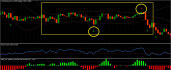 binary Options Strategy for ranging periods