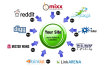 do submit 100 social Bookmarking
