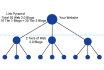 create SEO contextual link wheel or pyramid